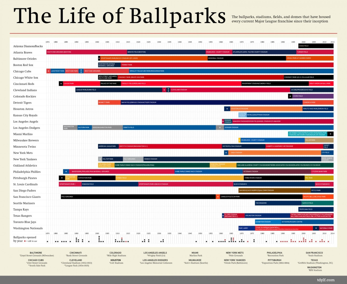 the life of ballparks